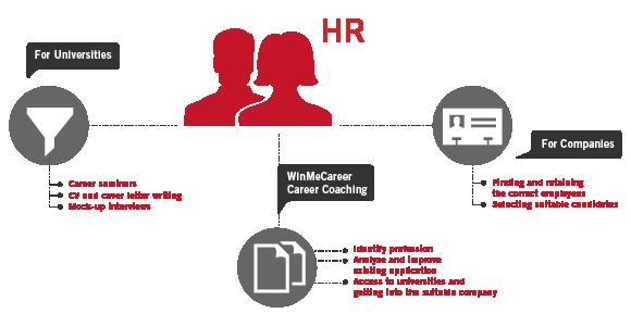 EA HR