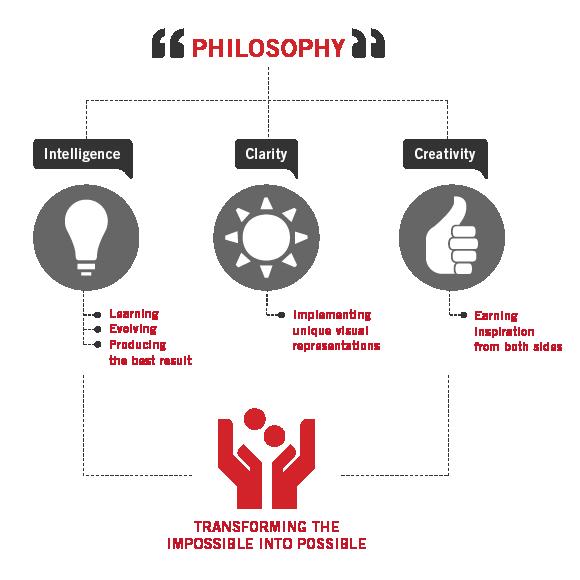 EA Philosophy